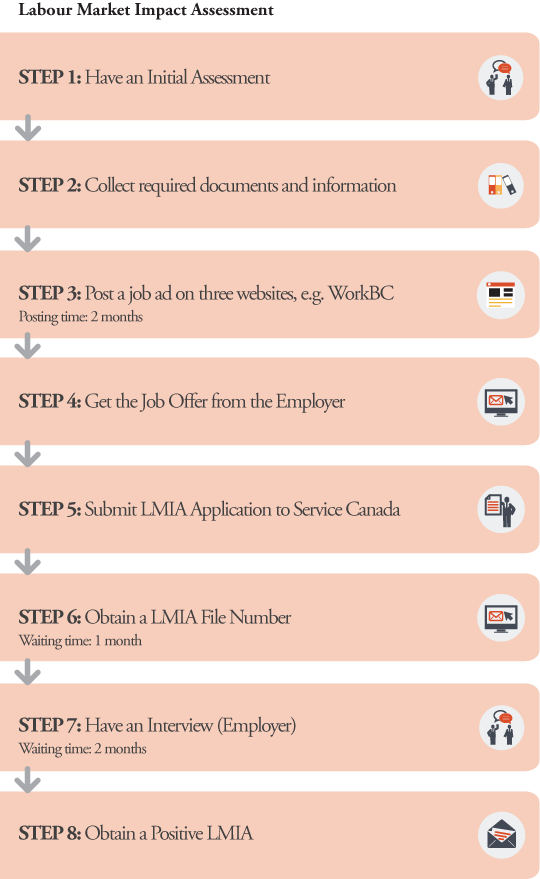LMIA Application Processes