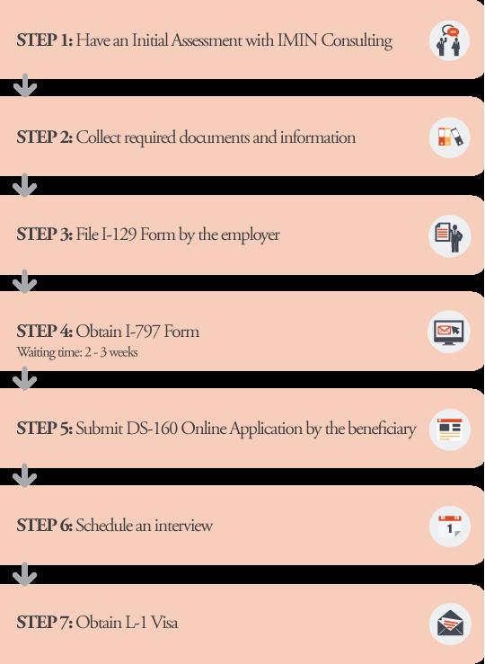 L-1 Visa Application Processes Big Box Text Effect