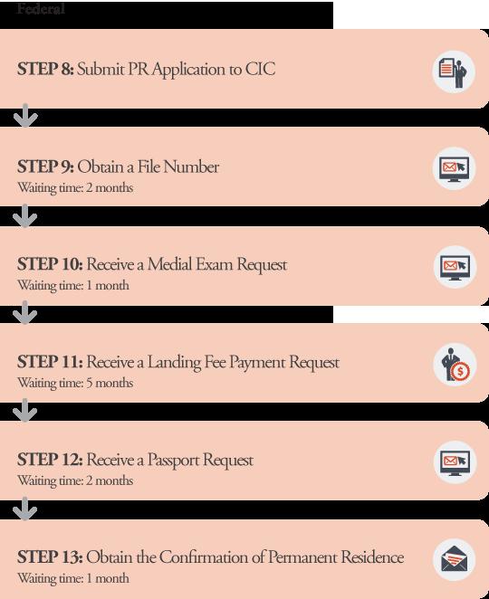 PEI PNP Business Application Processes Federal