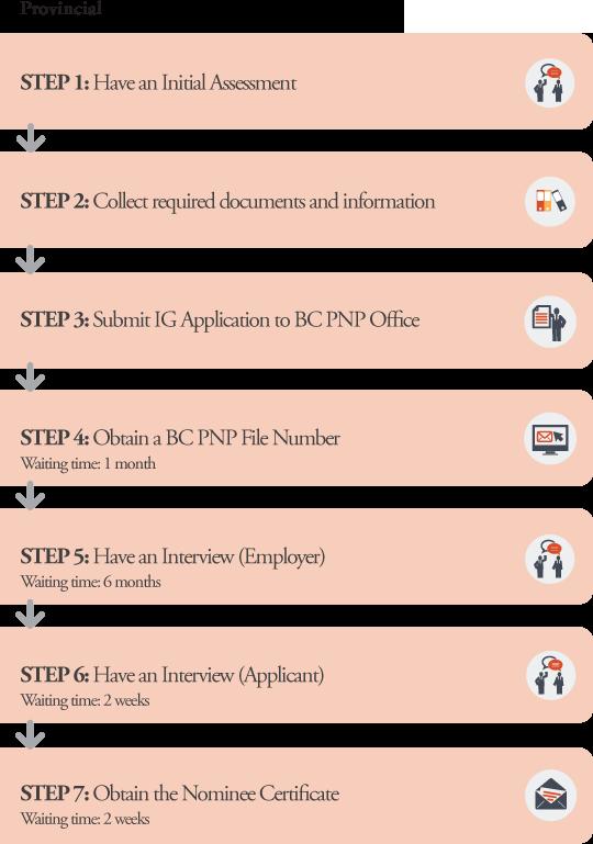 IG Application Processes Provincial