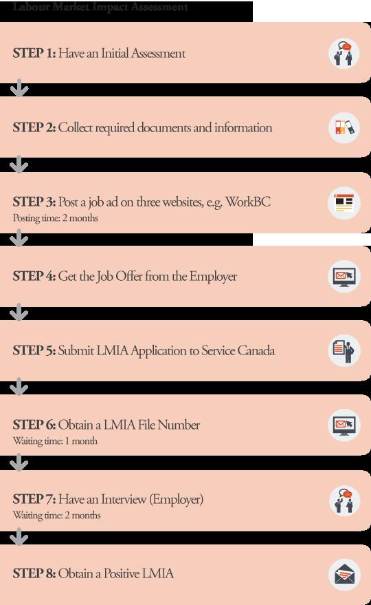 LMIA Application Processes