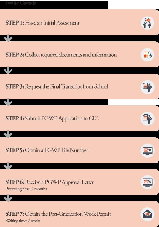 PGWP Application Processes