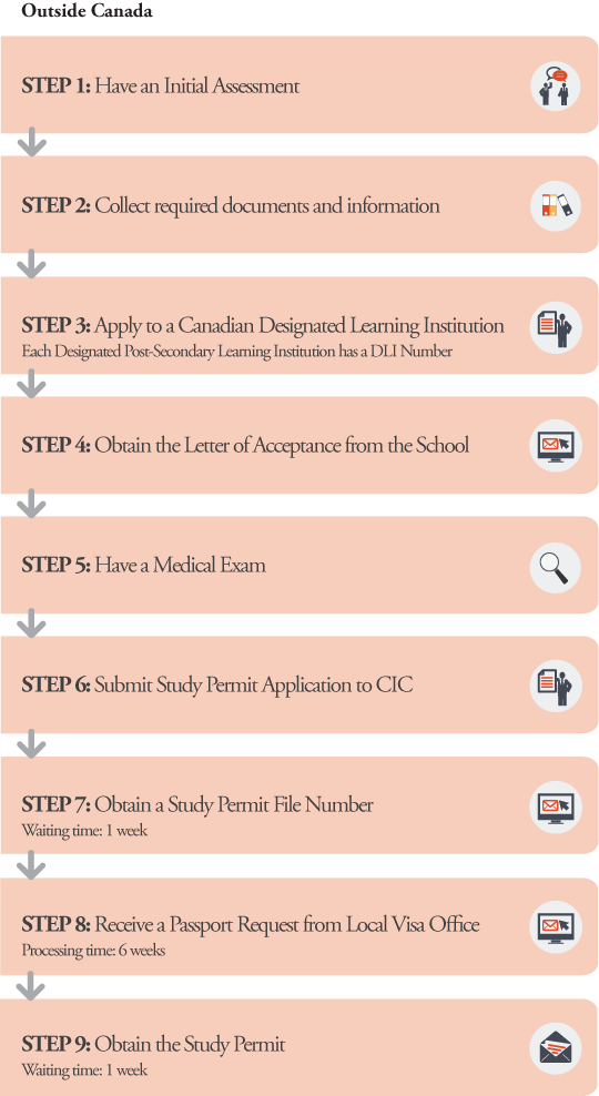 SP Application Processes