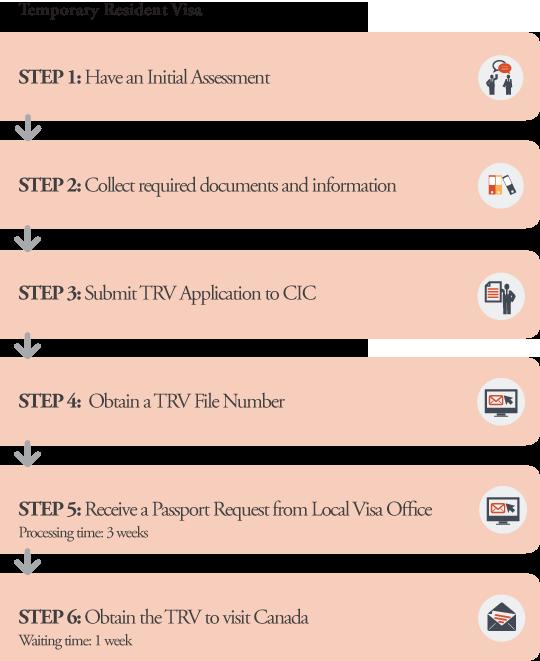 TRV Application Processes
