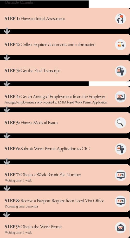 WP Application Processes