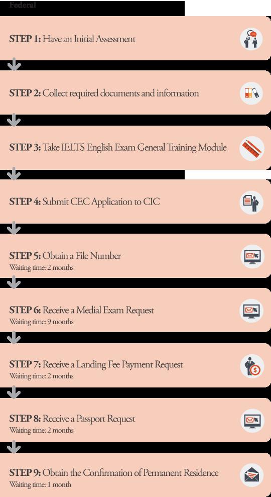CEC Application Processes