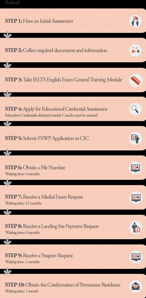FSWP Application Processes