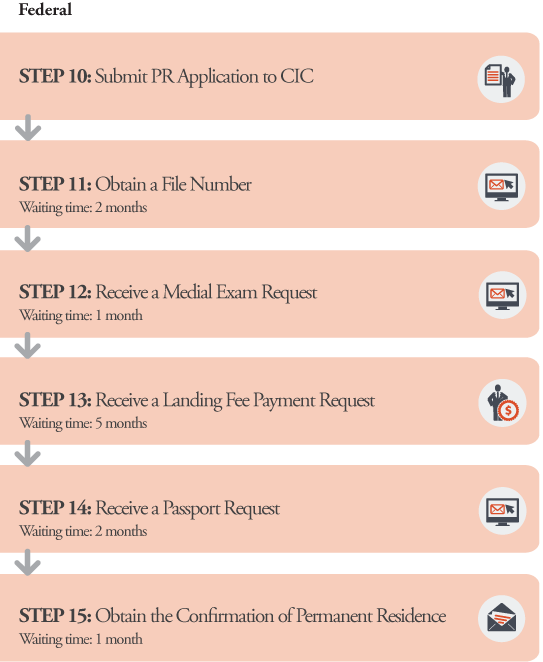 BC PNP Business Application Processes Federal