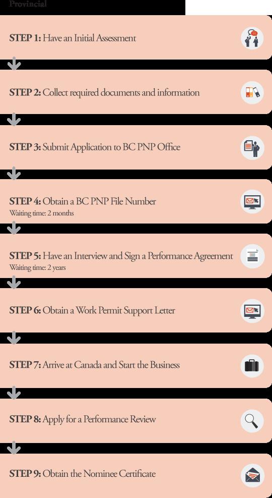 BC PNP Business Application Processes Provincial
