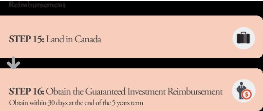 Quebec Investor Application Processes Reimbursement