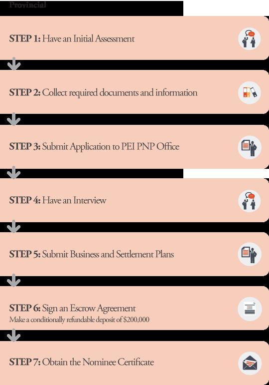 PEI PNP Business Application Processes Provincial