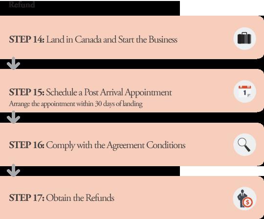 PEI PNP Business Application Processes Refund